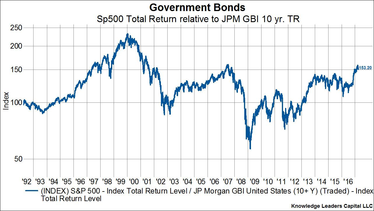Government bonds - a return to the past 4
