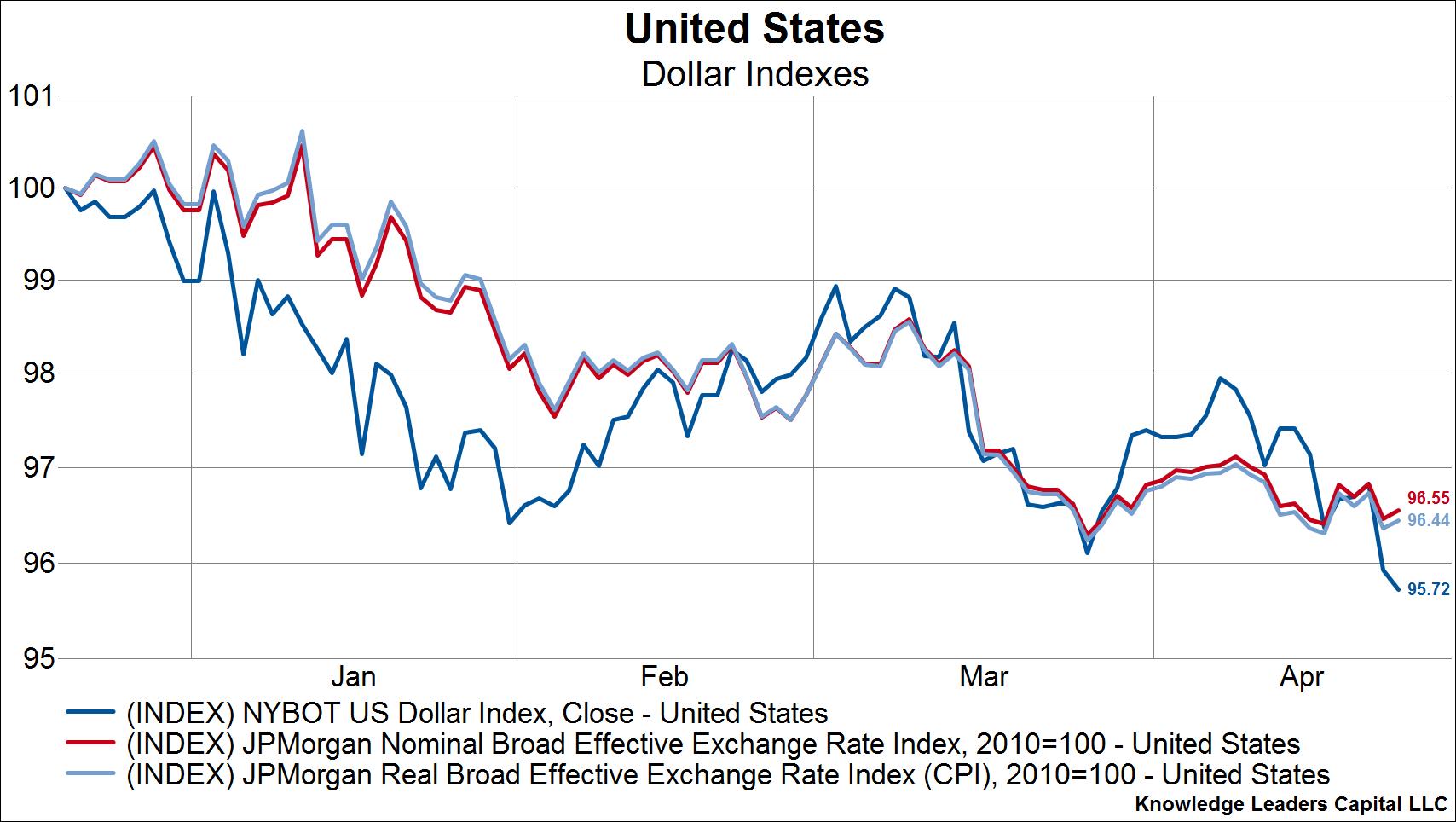 GO IN-DEPTH ON U.S. Dollar Index