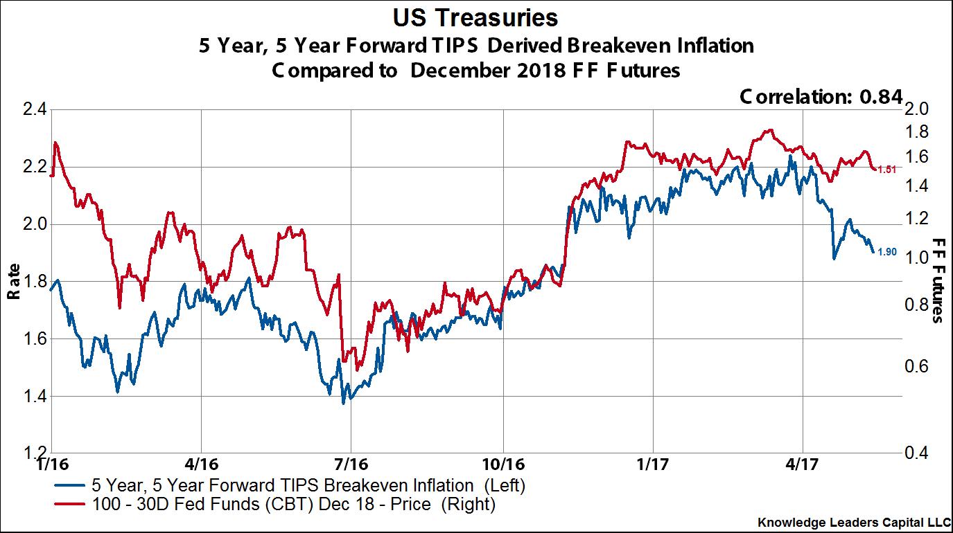 Ishares Barclays Aggregate Bond Fundnyseagg Future Fed Rate