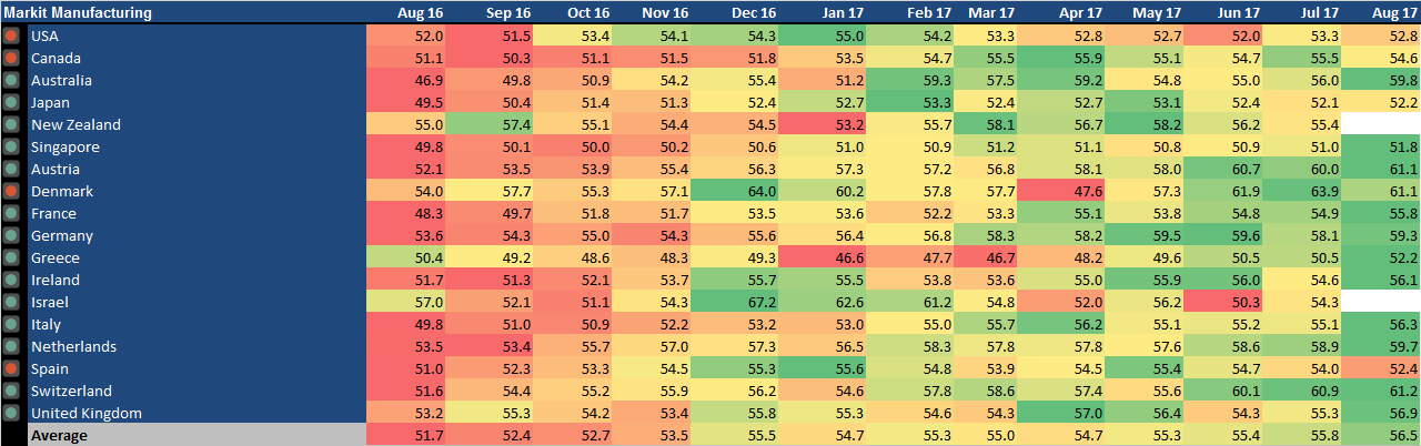 Global PMIs Are Very Strong, But Does That Mean Anything For