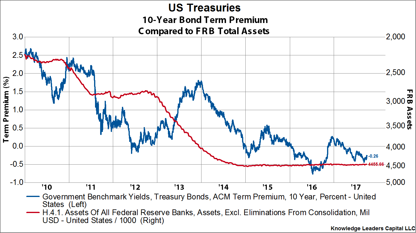 A significant divergence between the components of 10 year valuewalk or will the unwind of the feds balance sheet cause the term premium to jump overwhelming growth expectations and leading to higher rates pooptronica