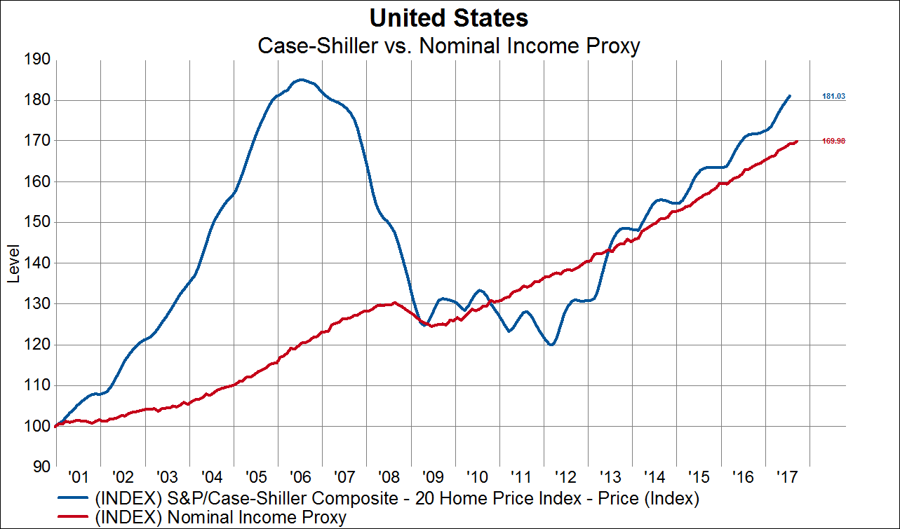 In This Chart We Can More Clearly Observe The Recent Divergence Home Prices And Nominal Incomes