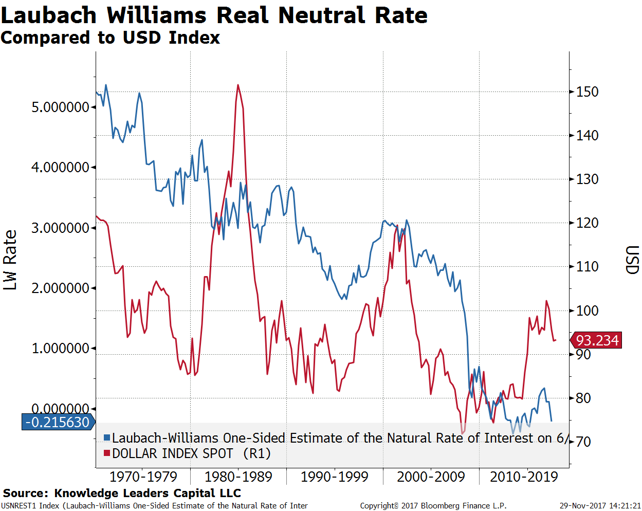 Cash is an asset class again knowledge leaders capital blog this relationship suggests the us dollar bull run has come to a conclusion as the lw real neutral rate has rolled over again in the chart below nvjuhfo Choice Image