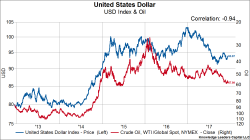 USD and Oil PNG