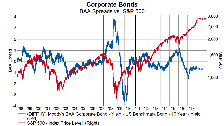 Four Market-Based Indicators That May Help Investors