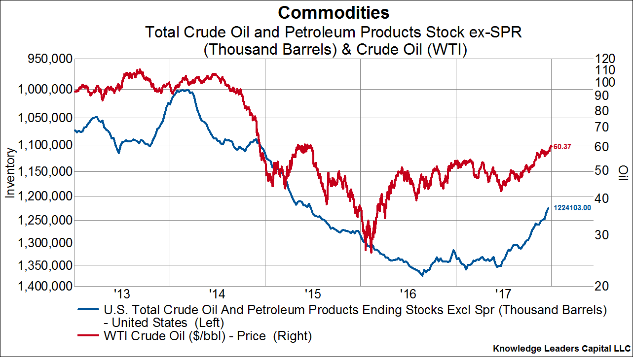 Oil market fundamentals haven t been this strong in years
