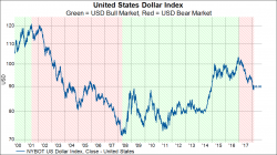 usd bear market