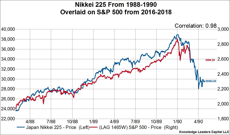 relationship between dow jones and nikkei