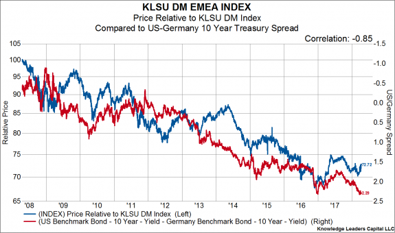 US-German Bond Spreads & Equity Leadership | Knowledge