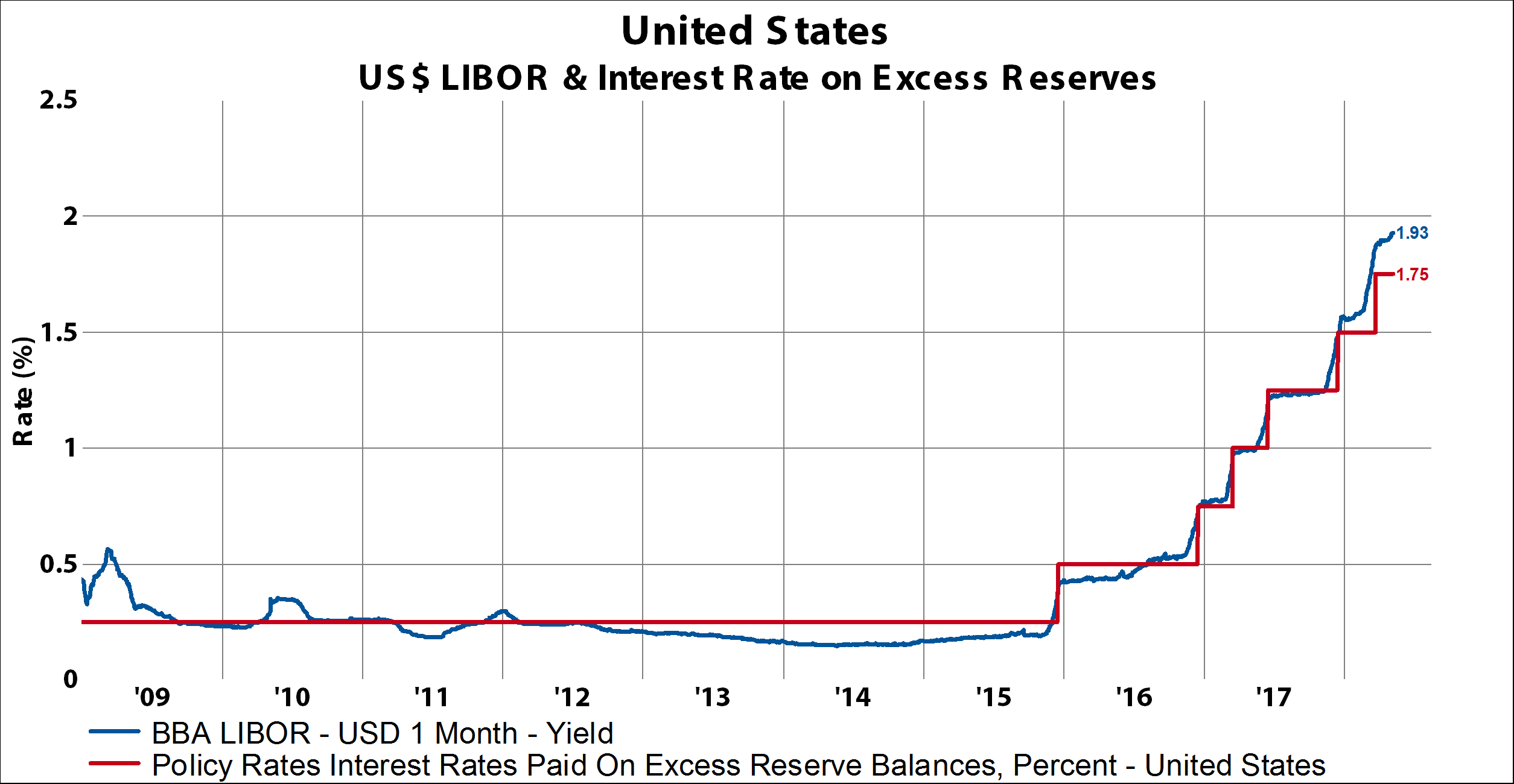 USD Hedging Getting More Expensive: LIBOR-OIS Spread Heading