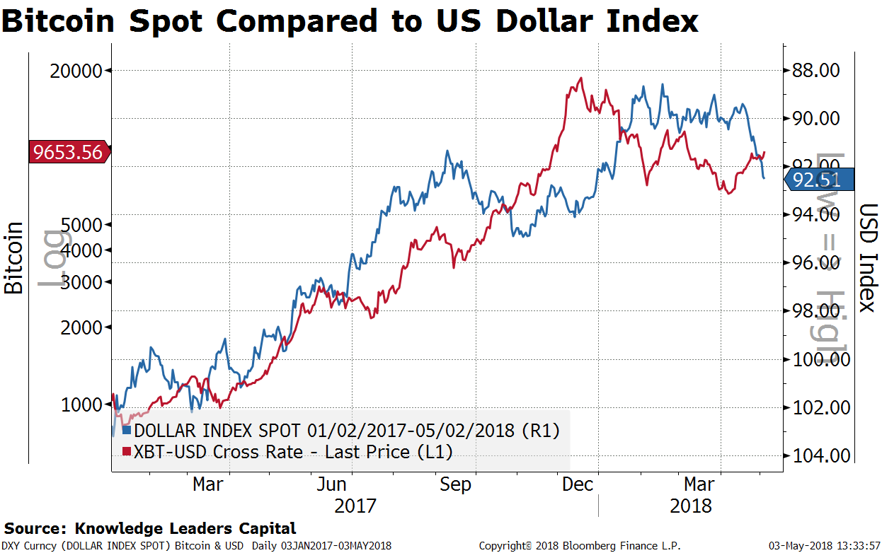 If Bitcoin keeps ramping from here, our conviction that the USD bear market  is about to return will be strengthened. This suggests a continued focus on  ...