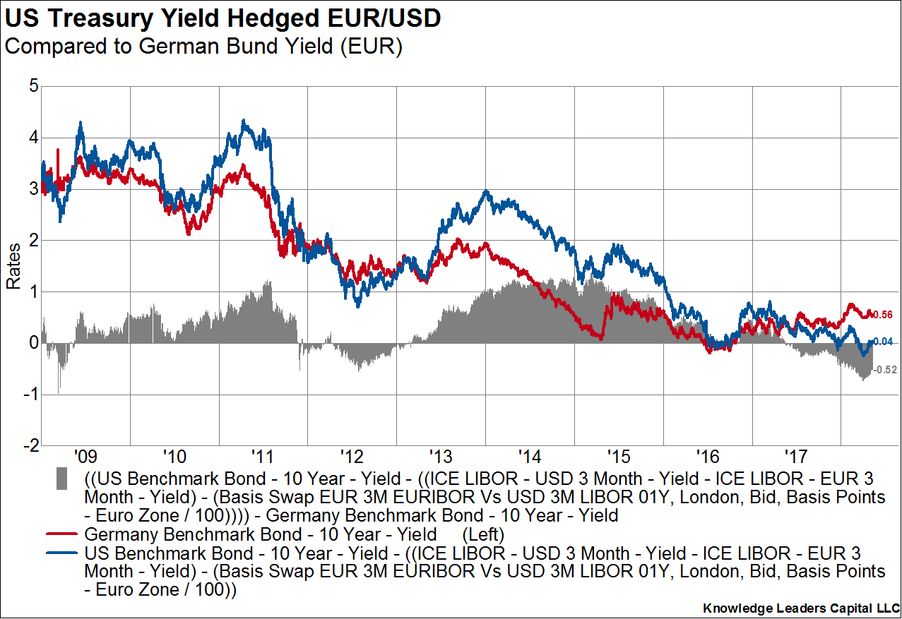 The Unappealing Yield of US Treasuries for Foreign Buyers & US