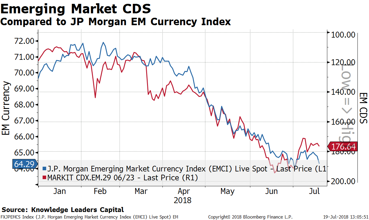 Has the Storm Passed in the Emerging Markets?   Knowledge