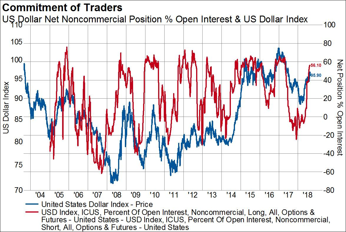 Offsides Positioning In Gold Bonds And The Us Dollar Will Make For