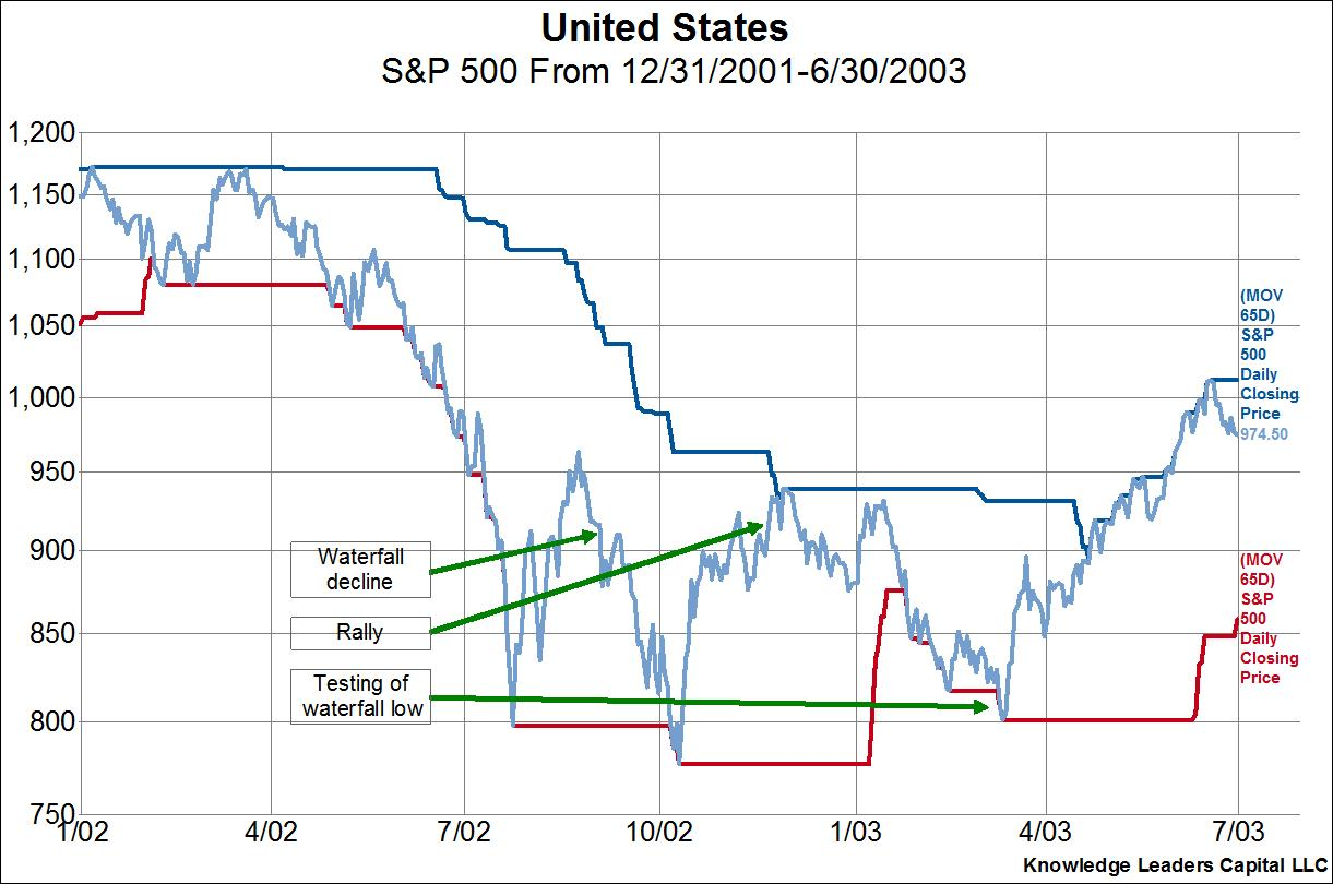 Putting this Rally Into Historical Context | Knowledge Leaders